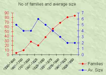 no. of familirs and mean size