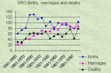 births, marriages, deaths
